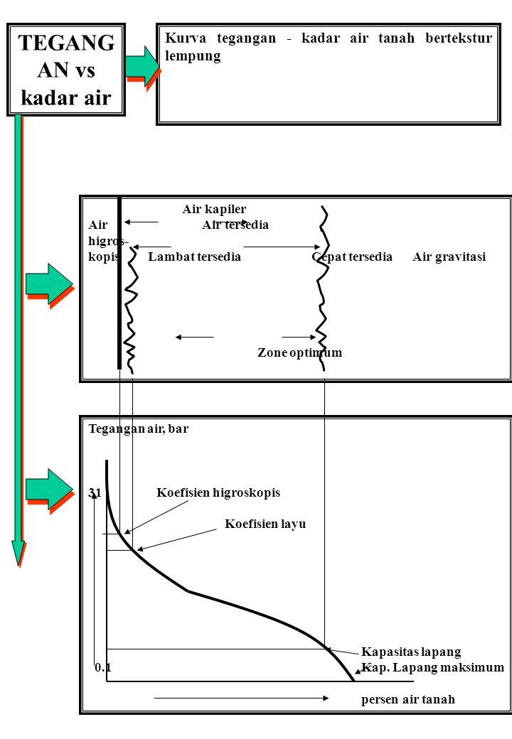 TEGANG AN vs kadar air Kurva tegangan - kadar air tanah bertekstur lempung Tegangan air, bar 31Koefisien higroskopis Koefisien layu Kapasitas lapang 0