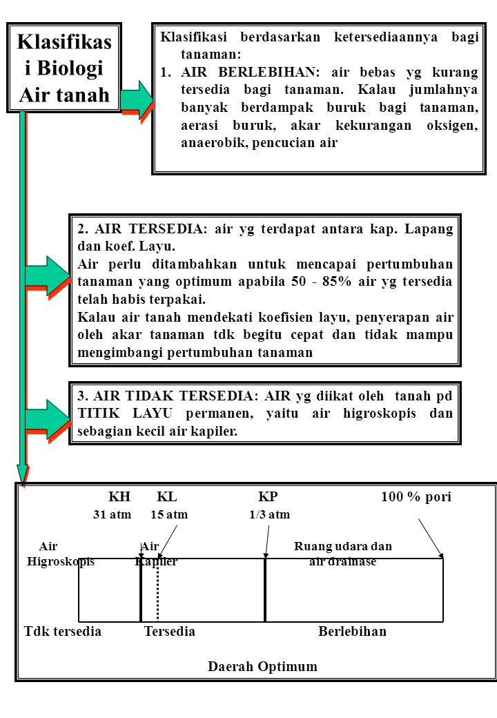 Klasifikas i Biologi Air tanah Klasifikasi berdasarkan ketersediaannya bagi tanaman: 1. AIR BERLEBIHAN: air bebas yg kurang tersedia bagi tanaman. Kal