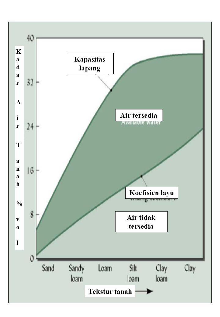 85 Kapasitas lapang Kadar A ir T anah % vo lKadar A ir T anah % vo l Tekstur tanah Air tersedia Koefisien layu Air tidak tersedia