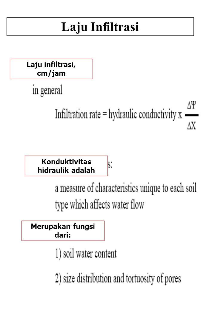 89 Laju Infiltrasi Laju infiltrasi, cm/jam Konduktivitas hidraulik adalah Merupakan fungsi dari: