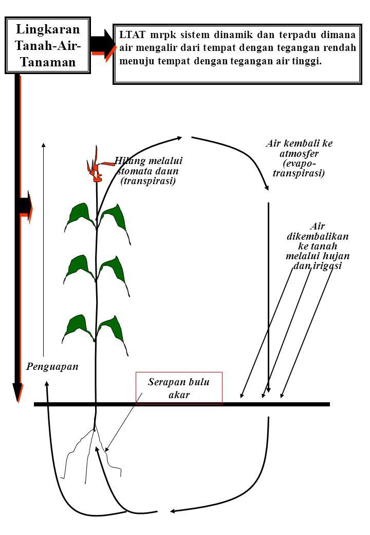 Lingkaran Tanah-Air- Tanaman LTAT mrpk sistem dinamik dan terpadu dimana air mengalir dari tempat dengan tegangan rendah menuju tempat dengan tegangan