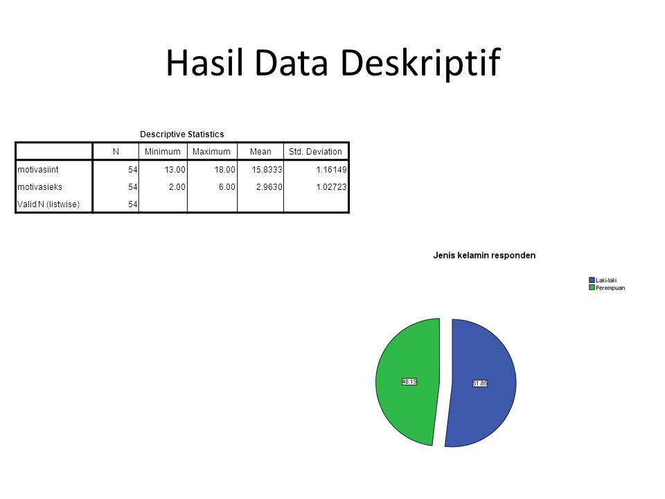 Hasil Data Deskriptif Descriptive Statistics NMinimumMaximumMeanStd.