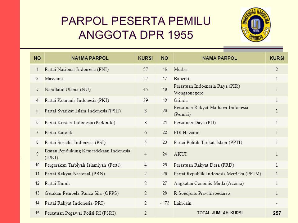 PARPOL PESERTA PEMILU ANGGOTA DPR 1955 NONA1MA PARPOLKURSINONAMA PARPOLKURSI 1 Partai Nasional Indonesia (PNI)57 16 Murba2 2 Masyumi57 17 Baperki1 3 Nahdlatul Ulama (NU)45 18 Persatuan Indoenesia Raya (PIR) Wongsonegoro 1 4 Partai Komunis Indonesia (PKI)39 19 Grinda1 5 Partai Syarikat Islam Indonesia (PSII)8 20 Persatuan Rakyat Marhaen Indonesia (Permai) 1 6 Partai Kristen Indonesia (Parkindo)8 21 Persatuan Daya (PD)1 7 Partai Katolik6 22 PIR Hazairin1 8 Partai Sosialis Indonesia (PSI)5 23 Partai Politik Tarikat Islam (PPTI)1 9 Ikatan Pendukung Kemerdekaan Indonesia (IPKI) 4 24 AKUI1 10 Pergerakan Tarbiyah Islamiyah (Perti)4 25 Persatuan Rakyat Desa (PRD)1 11 Partai Rakyat Nasional (PRN)2 26 Partai Republik Indonesis Merdeka (PRIM)1 12 Partai Buruh2 27 Angkatan Comunis Muda (Acoma)1 13 Gerakan Pembela Panca Sila (GPPS)2 28 R.Soedjono Prawirisoedarso1 14 Partai Rakyat Indonesia (PRI)2 - 172 Lain-lain- 15 Persatuan Pegawai Polisi RI (P3RI)2 TOTAL JUMLAH KURSI 257