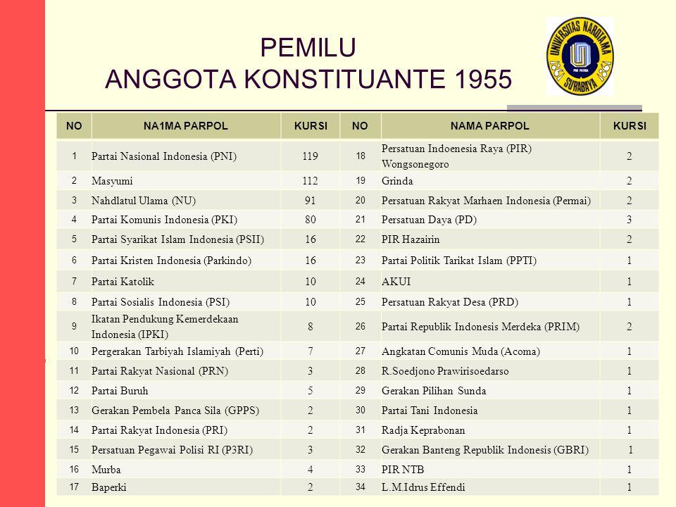 PEMILU ANGGOTA KONSTITUANTE 1955 NONA1MA PARPOLKURSINONAMA PARPOLKURSI 1 Partai Nasional Indonesia (PNI)119 18 Persatuan Indoenesia Raya (PIR) Wongson