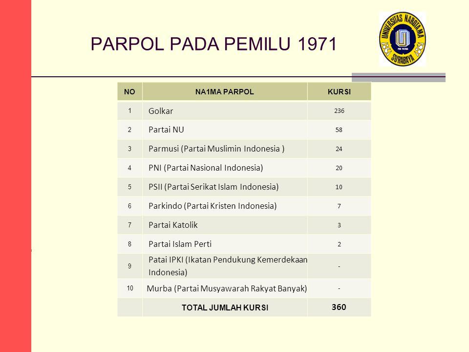 PARPOL PADA PEMILU 1971 NONA1MA PARPOLKURSI 1 Golkar 236 2 Partai NU 58 3 Parmusi (Partai Muslimin Indonesia ) 24 4 PNI (Partai Nasional Indonesia) 20