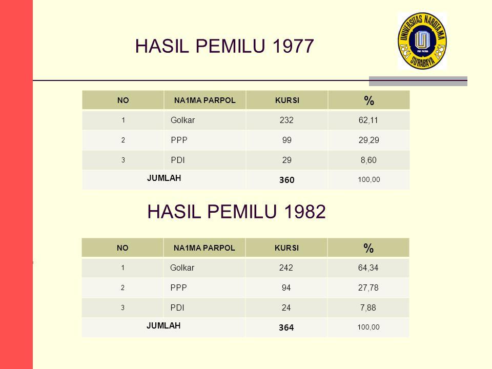 HASIL PEMILU 1977 NONA1MA PARPOLKURSI % 1 Golkar23262,11 2 PPP9929,29 3 PDI298,60 JUMLAH 360 100,00 HASIL PEMILU 1982 NONA1MA PARPOLKURSI % 1 Golkar24