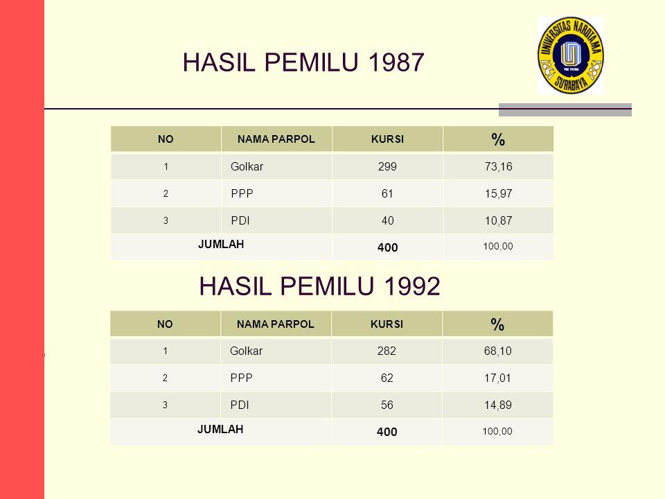 HASIL PEMILU 1987 HASIL PEMILU 1992 NONAMA PARPOLKURSI % 1 Golkar29973,16 2 PPP6115,97 3 PDI4010,87 JUMLAH 400 100,00 NONAMA PARPOLKURSI % 1 Golkar282
