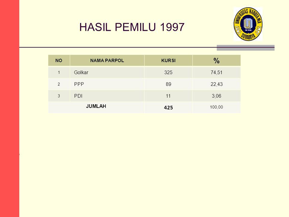 HASIL PEMILU 1997 NONAMA PARPOLKURSI % 1 Golkar32574,51 2 PPP8922,43 3 PDI113,06 JUMLAH 425 100,00