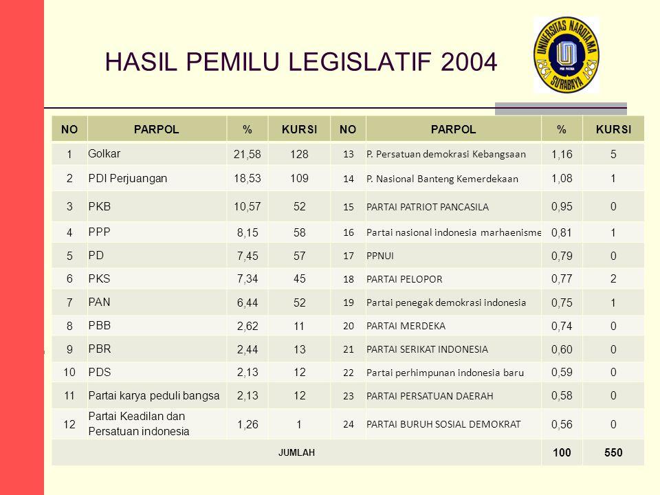 HASIL PEMILU LEGISLATIF 2004 NOPARPOL%KURSINOPARPOL%KURSI 1 Golkar 21,58128 13P. Persatuan demokrasi Kebangsaan 1,165 2 PDI Perjuangan 18,53109 14P. N