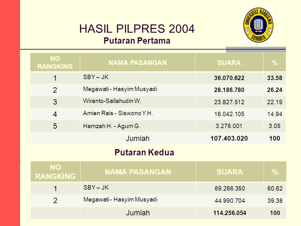 HASIL PILPRES 2004 Putaran Pertama NO RANGKING NAMA PASANGANSUARA% 1 SBY – JK 36.070.62233.58 2 Megawati - Hasyim Musyadi 28.186.78026.24 3 Wiranto-Sa