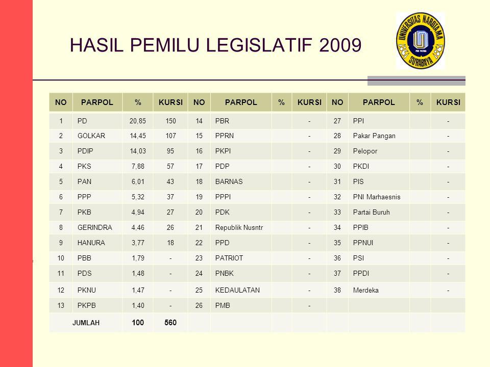 HASIL PEMILU LEGISLATIF 2009 NOPARPOL%KURSINOPARPOL%KURSINOPARPOL%KURSI 1PD20,8515014PBR-27PPI- 2GOLKAR14,4510715PPRN-28Pakar Pangan- 3PDIP14,039516PK