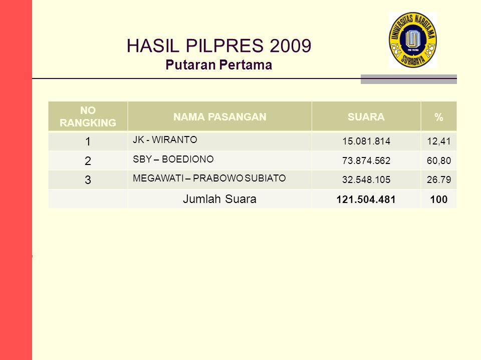 HASIL PILPRES 2009 Putaran Pertama NO RANGKING NAMA PASANGANSUARA% 1 JK - WIRANTO 15.081.81412,41 2 SBY – BOEDIONO 73.874.56260,80 3 MEGAWATI – PRABOW