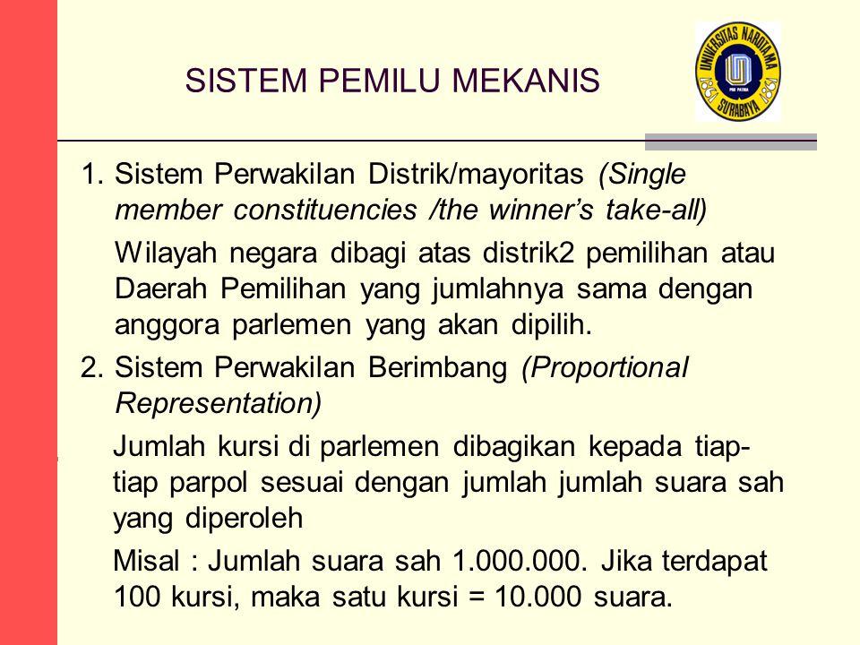 SISTEM PEMILU MEKANIS 1.Sistem Perwakilan Distrik/mayoritas (Single member constituencies /the winner's take-all) Wilayah negara dibagi atas distrik2 pemilihan atau Daerah Pemilihan yang jumlahnya sama dengan anggora parlemen yang akan dipilih.