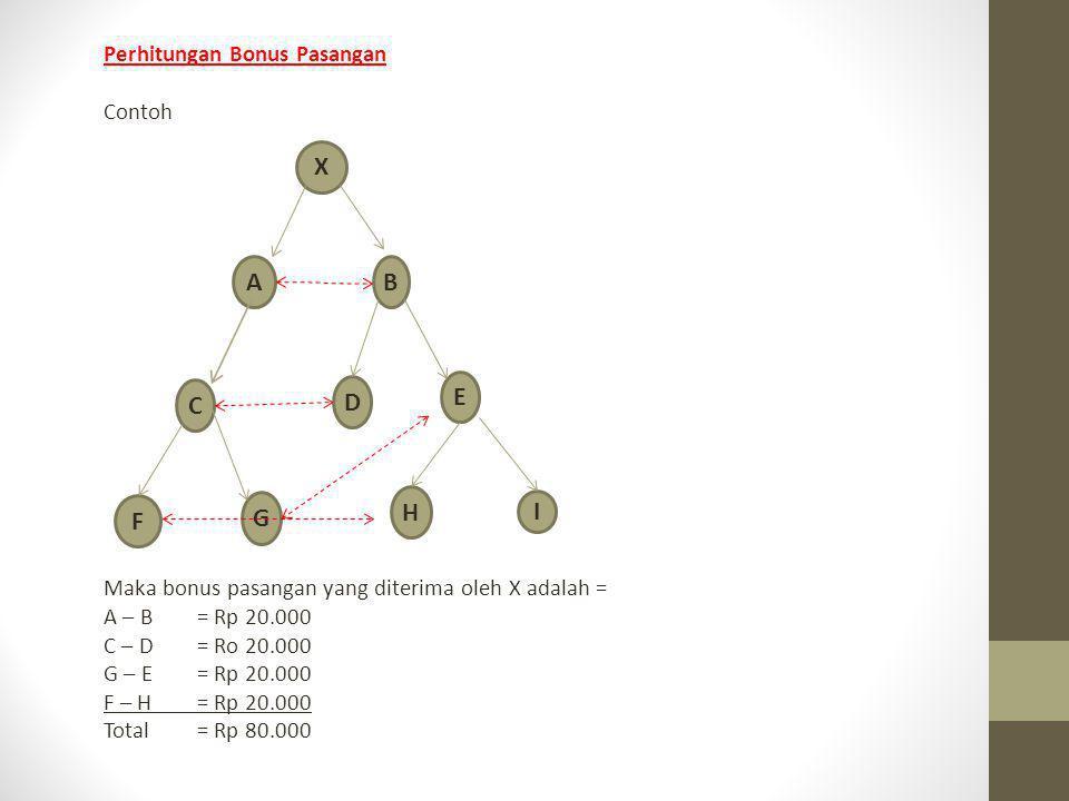 Perhitungan Bonus Pasangan Contoh Maka bonus pasangan yang diterima oleh X adalah = A – B= Rp 20.000 C – D= Ro 20.000 G – E= Rp 20.000 F – H= Rp 20.00