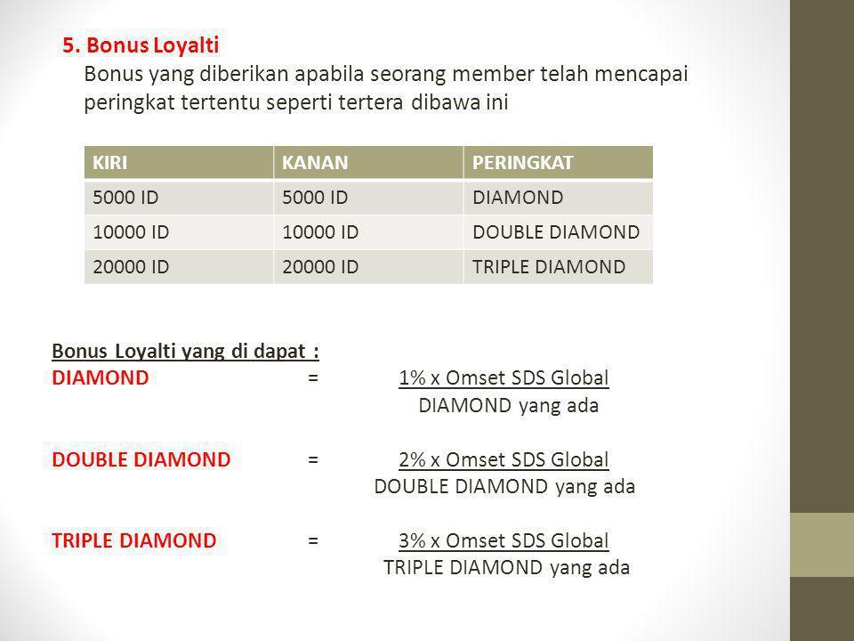 5. Bonus Loyalti Bonus yang diberikan apabila seorang member telah mencapai peringkat tertentu seperti tertera dibawa ini Bonus Loyalti yang di dapat