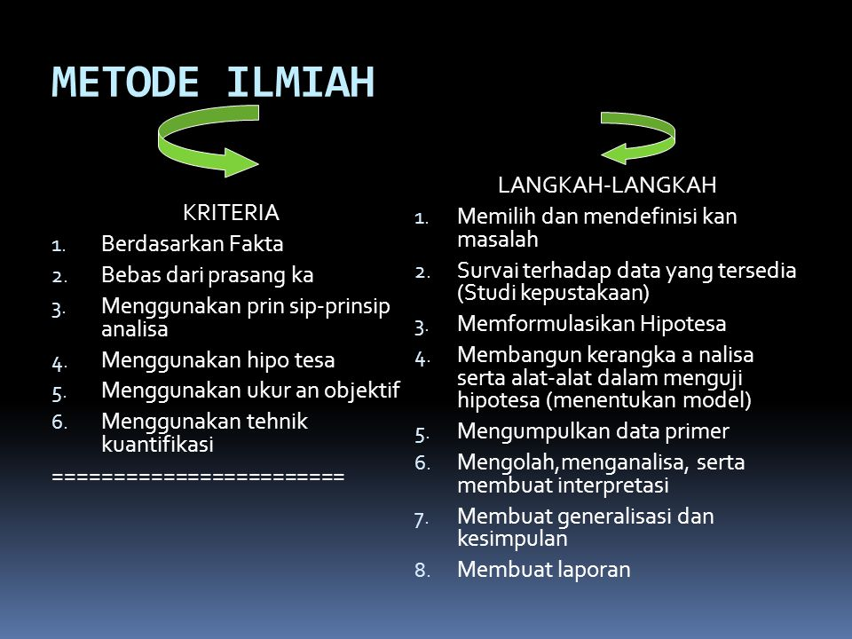 METODE ILMIAH KRITERIA 1. Berdasarkan Fakta 2. Bebas dari prasang ka 3. Menggunakan prin sip-prinsip analisa 4. Menggunakan hipo tesa 5. Menggunakan u