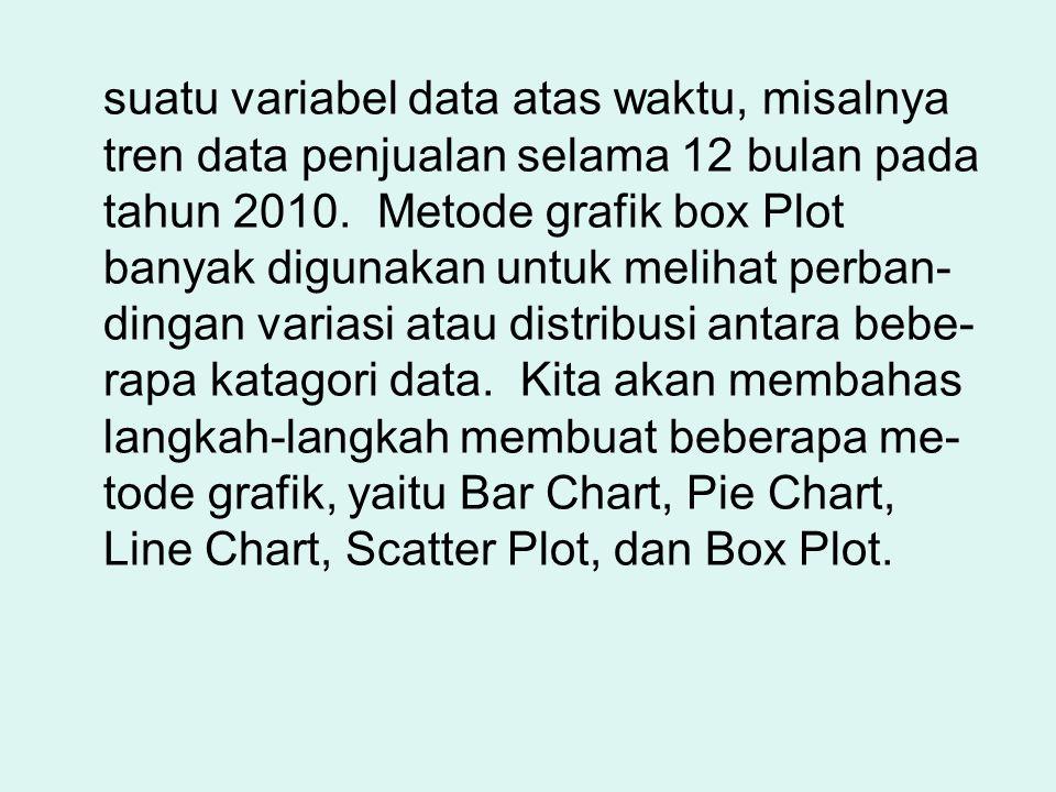 suatu variabel data atas waktu, misalnya tren data penjualan selama 12 bulan pada tahun 2010. Metode grafik box Plot banyak digunakan untuk melihat pe