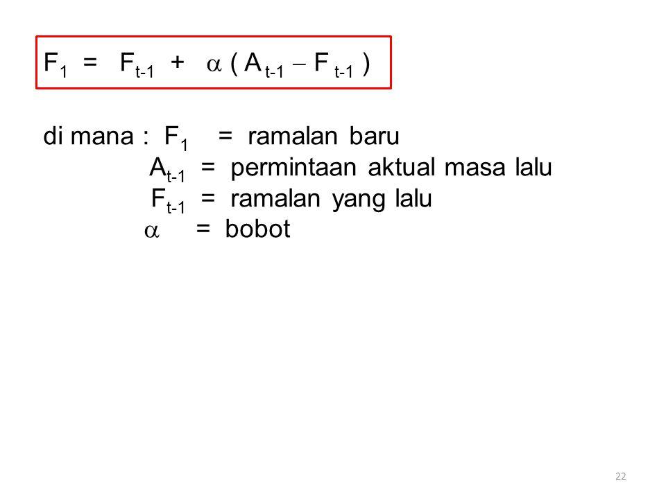 22 F 1 = F t-1 +  ( A t-1  F t-1 ) di mana : F 1 = ramalan baru A t-1 = permintaan aktual masa lalu F t-1 = ramalan yang lalu  = bobot