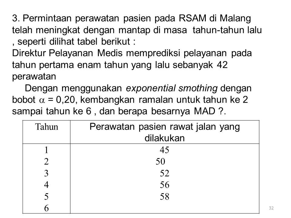 32 3. Permintaan perawatan pasien pada RSAM di Malang telah meningkat dengan mantap di masa tahun-tahun lalu, seperti dilihat tabel berikut : Direktur
