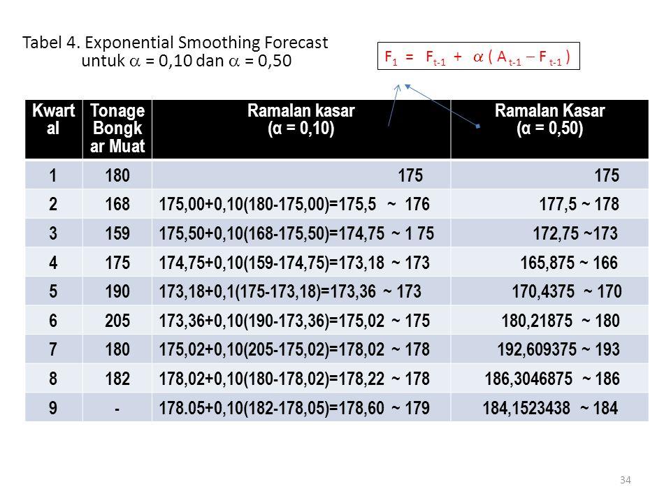 34 Kwart al Tonage Bongk ar Muat Ramalan kasar (α = 0,10) Ramalan Kasar (α = 0,50) 1180 175 2168175,00+0,10(180-175,00)=175,5 ~ 176 177,5 ~ 178 3159175,50+0,10(168-175,50)=174,75 ~ 1 75 172,75 ~173 4175174,75+0,10(159-174,75)=173,18 ~ 173 165,875 ~ 166 5190173,18+0,1(175-173,18)=173,36 ~ 173 170,4375 ~ 170 6205173,36+0,10(190-173,36)=175,02 ~ 175 180,21875 ~ 180 7180175,02+0,10(205-175,02)=178,02 ~ 178 192,609375 ~ 193 8182178,02+0,10(180-178,02)=178,22 ~ 178 186,3046875 ~ 186 9-178.05+0,10(182-178,05)=178,60 ~ 179184,1523438 ~ 184 Tabel 4.