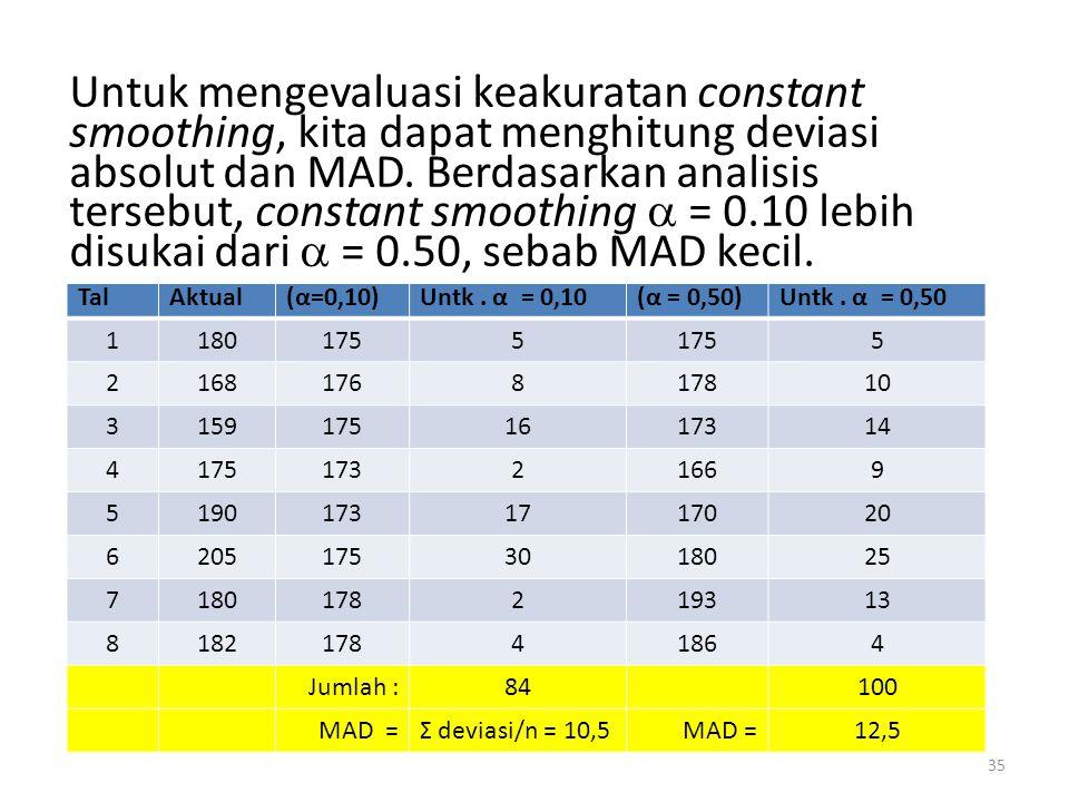 35 Kwa Tal Ton Bkr Aktual Ramalan (α=0,10) Deviasi Absolut Untk.