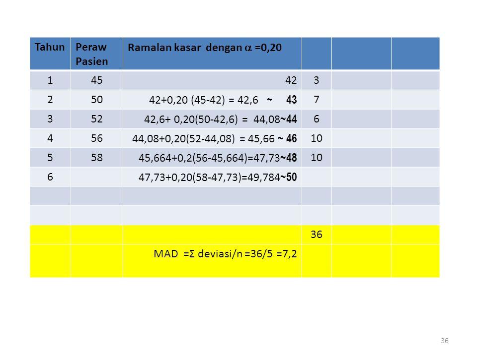 36 TahunPeraw Pasien Ramalan kasar dengan  =0,20 145423 25042+0,20 (45-42) = 42,6 ~ 43 7 35242,6+ 0,20(50-42,6) = 44,08 ~44 6 45644,08+0,20(52-44,08) = 45,66 ~ 46 10 55845,664+0,2(56-45,664)=47,73 ~48 10 647,73+0,20(58-47,73)=49,784 ~50 36 MAD =Σ deviasi/n =36/5 =7,2
