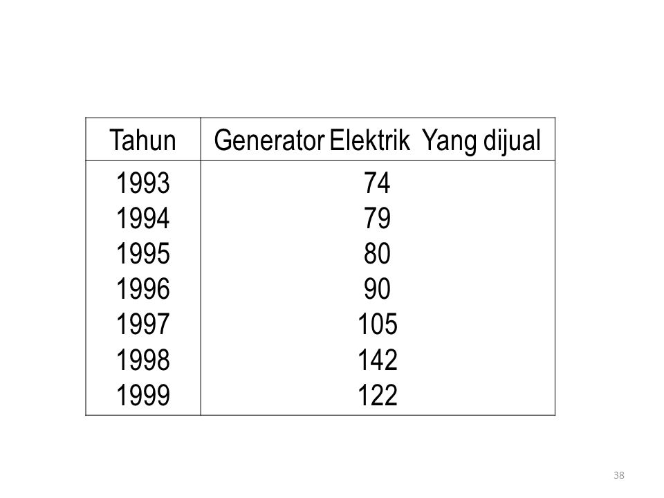 38 TahunGenerator Elektrik Yang dijual 1993 1994 1995 1996 1997 1998 1999 74 79 80 90 105 142 122