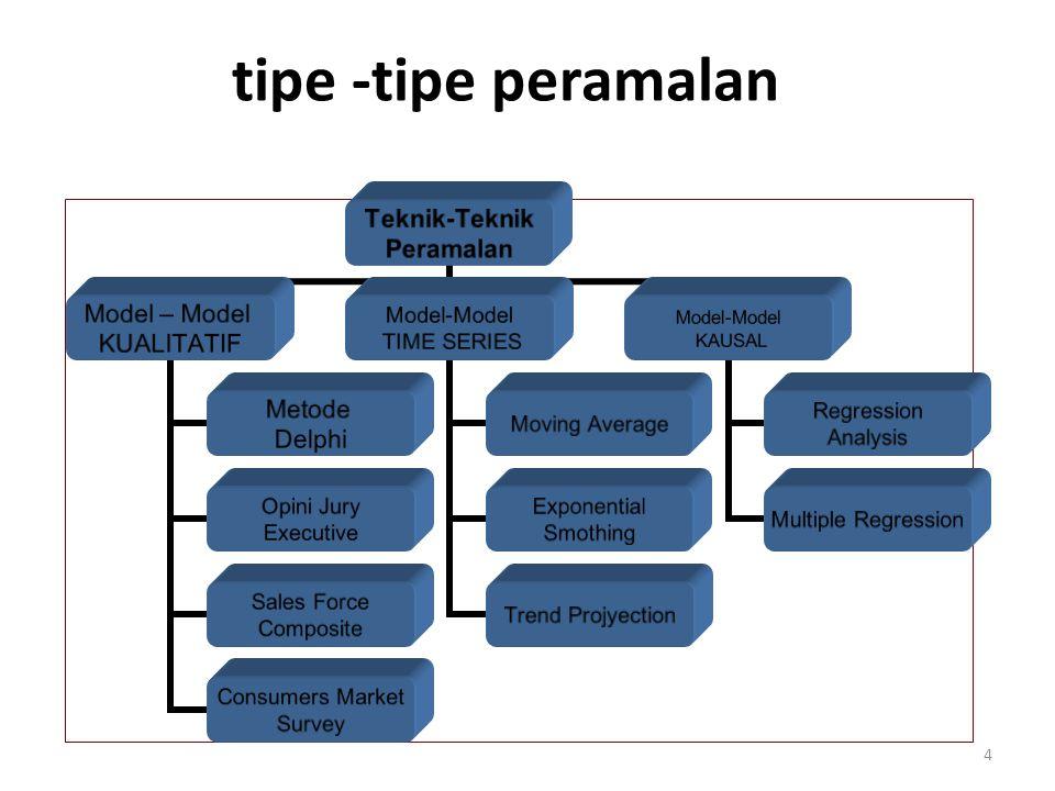 Teknik-Teknik Peramalan Model – Model KUALITATIF Metode Delphi Opini Jury Executive Sales Force Composite Consumers Market Survey Model-Model TIME SER