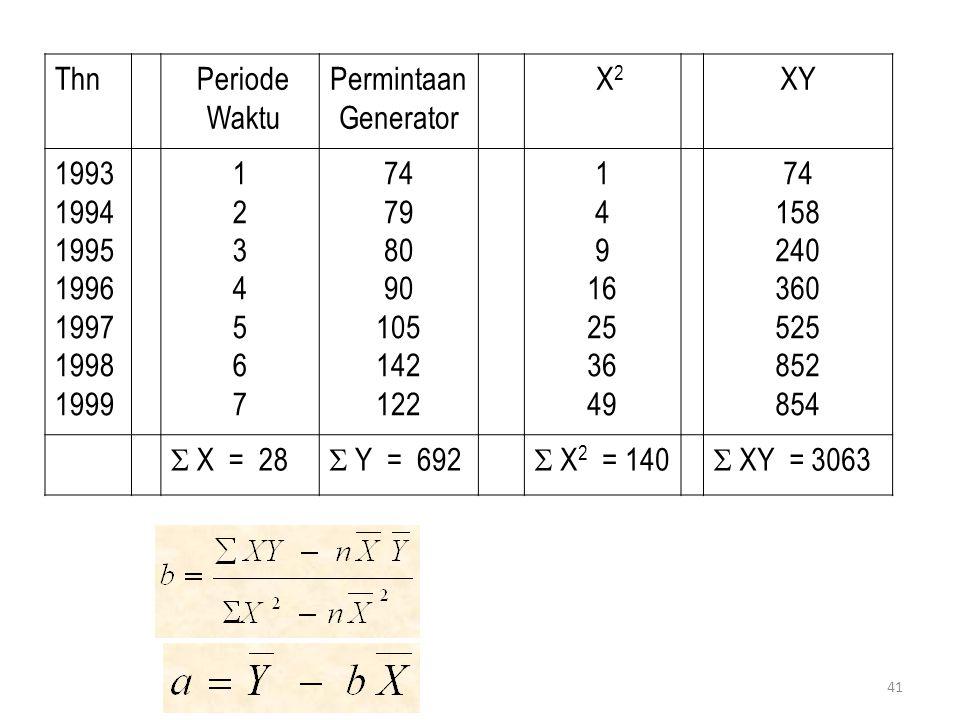 41 Thn Periode Waktu Permintaan Generator X 2 XY 1993 1994 1995 1996 1997 1998 1999 12345671234567 74 79 80 90 105 142 122 1 4 9 16 25 36 49 74 158 24