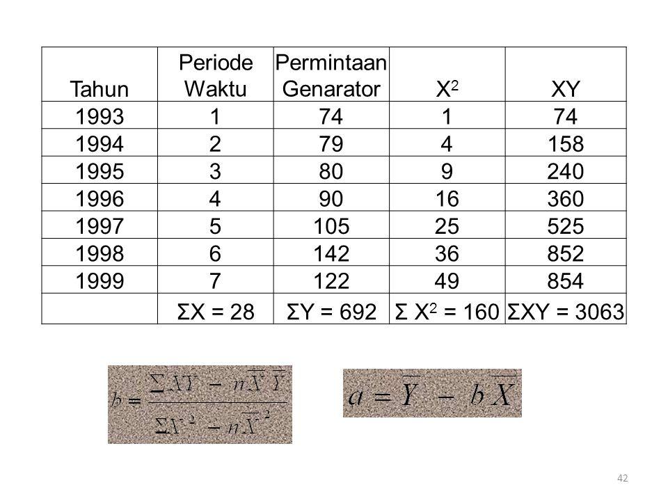 42 Tahun Periode Waktu Permintaan GenaratorX2X2 XY 19931741 19942794158 19953809240 199649016360 1997510525525 1998614236852 1999712249854 ΣX = 28ΣY =
