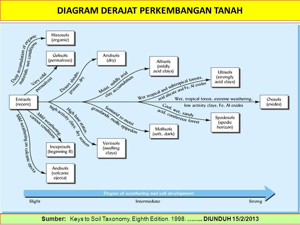DIAGRAM DERAJAT PERKEMBANGAN TANAH Sumber: Keys to Soil Taxonomy, Eighth Edition. 1998. …….. DIUNDUH 15/2/2013