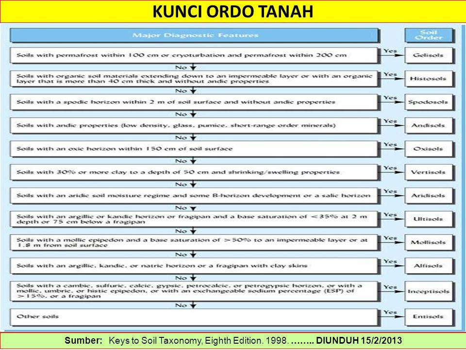 KUNCI ORDO TANAH Sumber: Keys to Soil Taxonomy, Eighth Edition. 1998. …….. DIUNDUH 15/2/2013