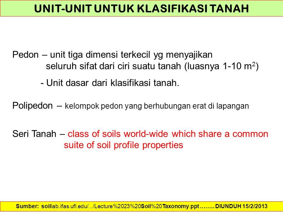 Pedon – unit tiga dimensi terkecil yg menyajikan seluruh sifat dari ciri suatu tanah (luasnya 1-10 m 2 ) - Unit dasar dari klasifikasi tanah. Polipedo