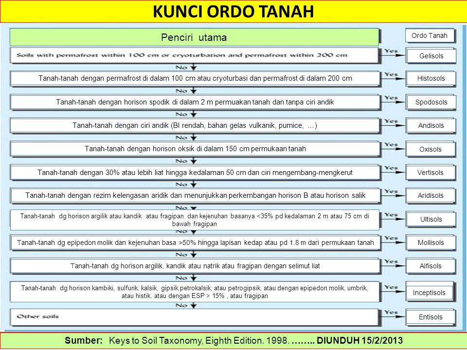 KUNCI ORDO TANAH Sumber: Keys to Soil Taxonomy, Eighth Edition. 1998. …….. DIUNDUH 15/2/2013 Mollisols Alfisols Inceptisols Entisols Ordo Tanah Geliso