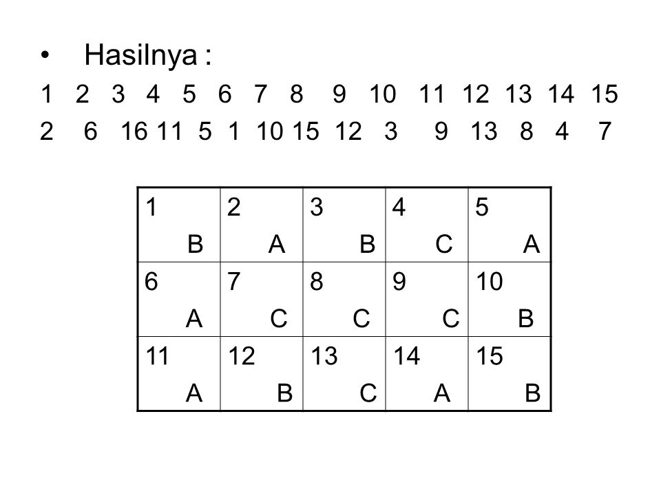 Hasilnya : 1 2 3 4 5 6 7 8 9 10 11 12 13 14 15 26 16 11 5 1 10 15 12 3 9 13 8 4 7 1 B 2 A 3 B 4 C 5 A 6 A 7 C 8 C 9 C 10 B 11 A 12 B 13 C 14 A 15 B