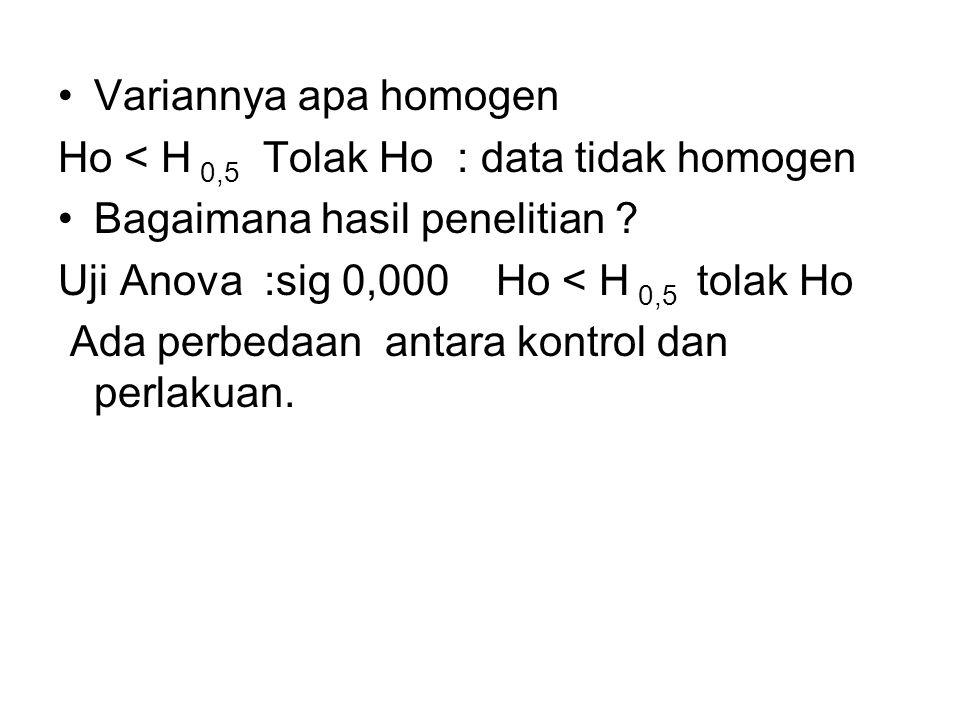 Variannya apa homogen Ho < H 0,5 Tolak Ho : data tidak homogen Bagaimana hasil penelitian ? Uji Anova :sig 0,000 Ho < H 0,5 tolak Ho Ada perbedaan ant