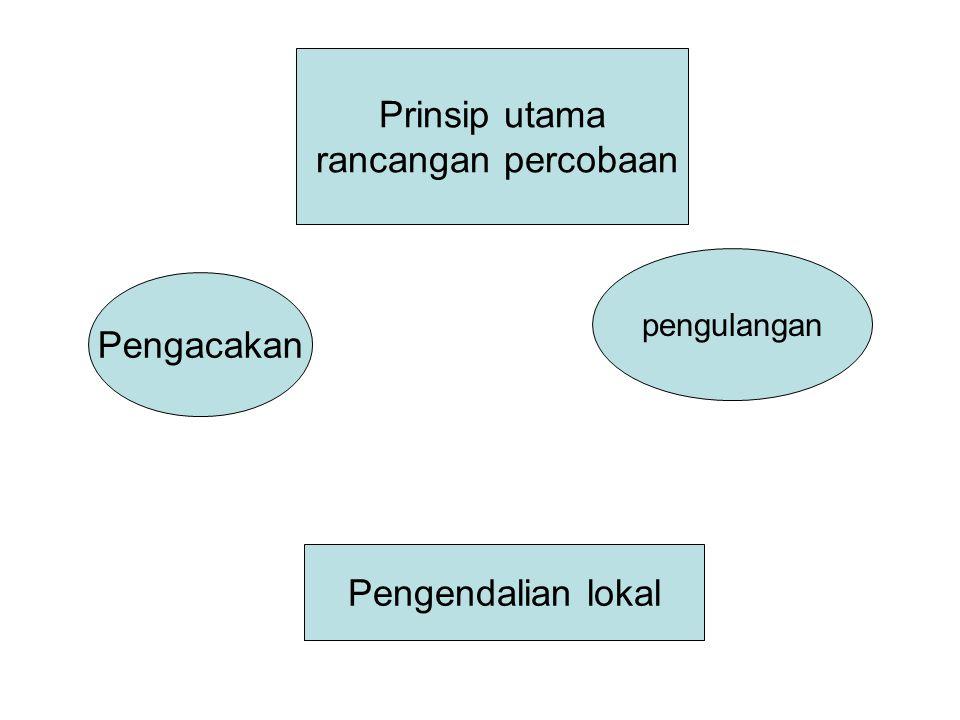 Prinsip utama rancangan percobaan Pengacakan pengulangan Pengendalian lokal
