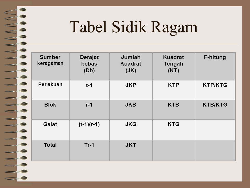 Tabel Sidik Ragam Sumber keragaman Derajat bebas (Db) Jumlah Kuadrat (JK) Kuadrat Tengah (KT) F-hitung Perlakuan t-1JKPKTPKTP/KTG Blokr-1JKBKTBKTB/KTG Galat(t-1)(r-1)JKGKTG TotalTr-1JKT
