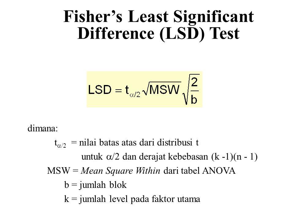 Fisher's Least Significant Difference (LSD) Test dimana: t  /2 = nilai batas atas dari distribusi t untuk  /2 dan derajat kebebasan (k -1)(n - 1) MSW = Mean Square Within dari tabel ANOVA b = jumlah blok k = jumlah level pada faktor utama