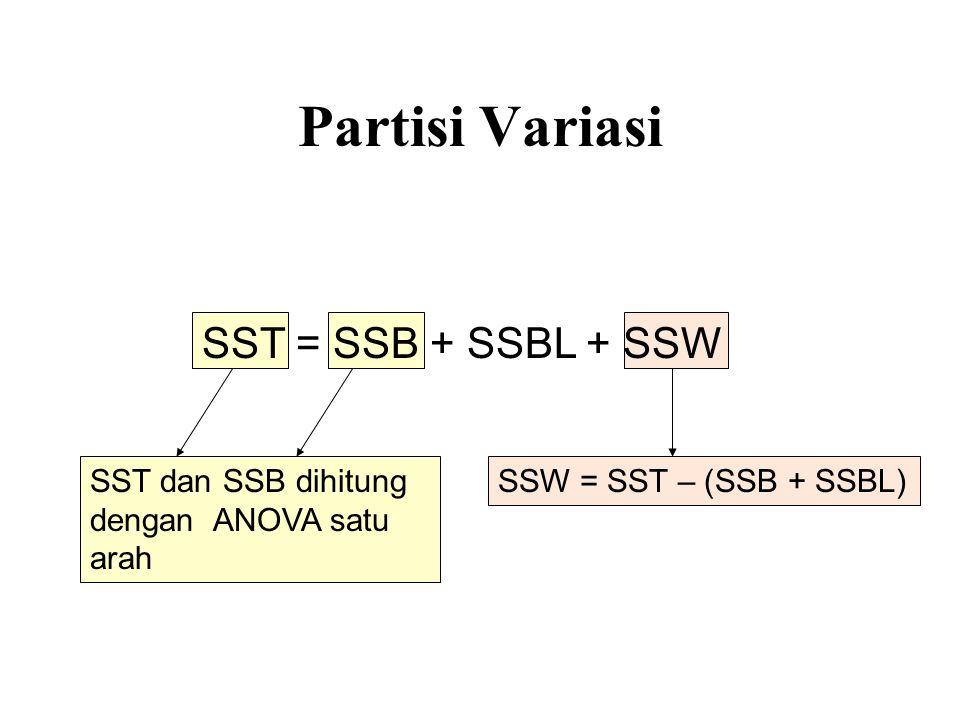 Partisi Variasi SST dan SSB dihitung dengan ANOVA satu arah SST = SSB + SSBL + SSW SSW = SST – (SSB + SSBL)
