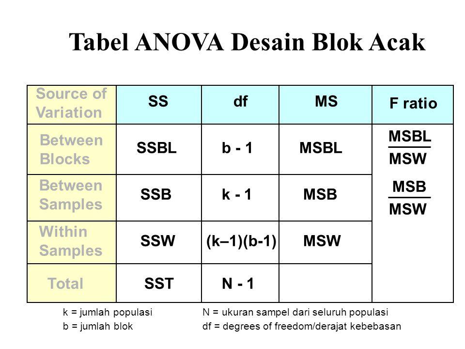 Tabel ANOVA Desain Blok Acak Source of Variation dfSSMS Between Samples SSBMSB Within Samples (k–1)(b-1)SSWMSW TotalN - 1SST k - 1 MSBL MSW F ratio k