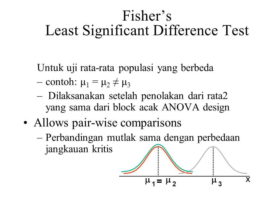 Fisher's Least Significant Difference Test Untuk uji rata-rata populasi yang berbeda –contoh: μ 1 = μ 2 ≠ μ 3 – Dilaksanakan setelah penolakan dari rata2 yang sama dari block acak ANOVA design Allows pair-wise comparisons –Perbandingan mutlak sama dengan perbedaan jangkauan kritis x  =  123