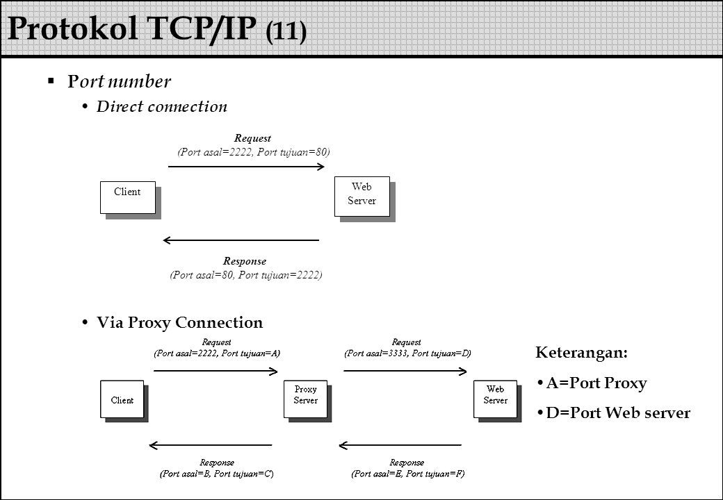  P ort number Direct connection Via Proxy Connection Protokol TCP/IP (11) Client Web Server Request (Port asal=2222, Port tujuan=80) Response (Port asal=80, Port tujuan=2222) Keterangan: A=Port Proxy D=Port Web server