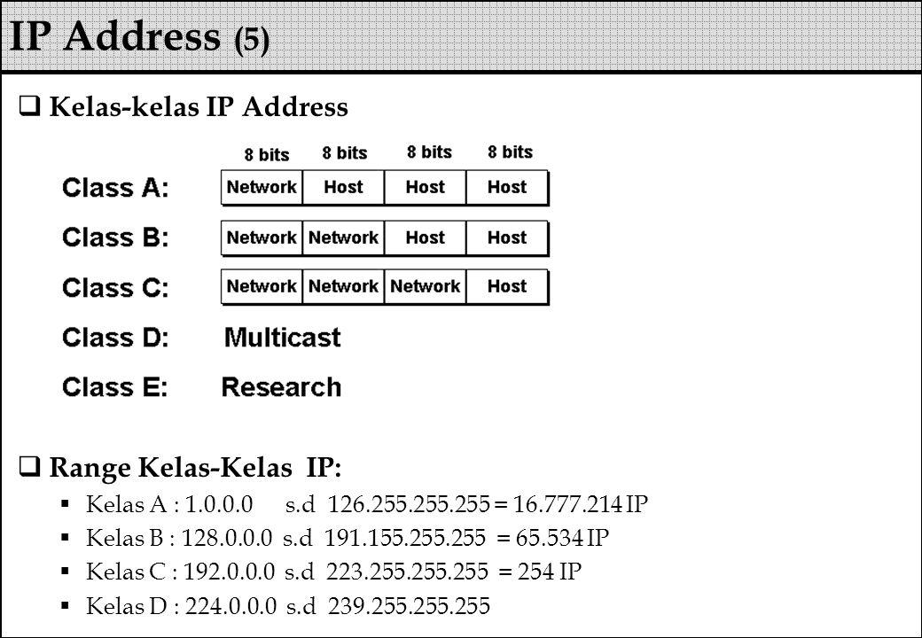  Kelas-kelas IP Address  Range Kelas-Kelas IP:  Kelas A : 1.0.0.0 s.d 126.255.255.255 = 16.777.214 IP  Kelas B : 128.0.0.0 s.d 191.155.255.255 = 6