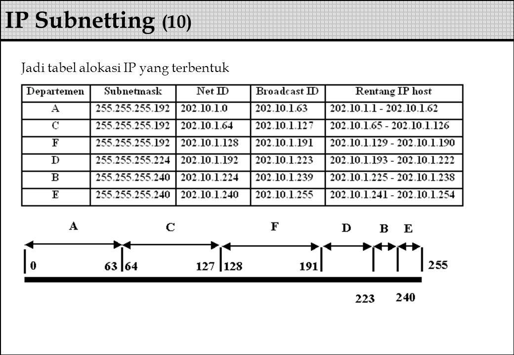 Jadi tabel alokasi IP yang terbentuk IP Subnetting (10)