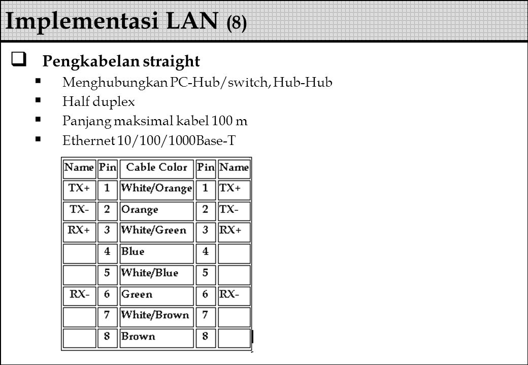  Pengkabelan straight  Menghubungkan PC-Hub/switch, Hub-Hub  Half duplex  Panjang maksimal kabel 100 m  Ethernet 10/100/1000Base-T Implementasi LAN (8)