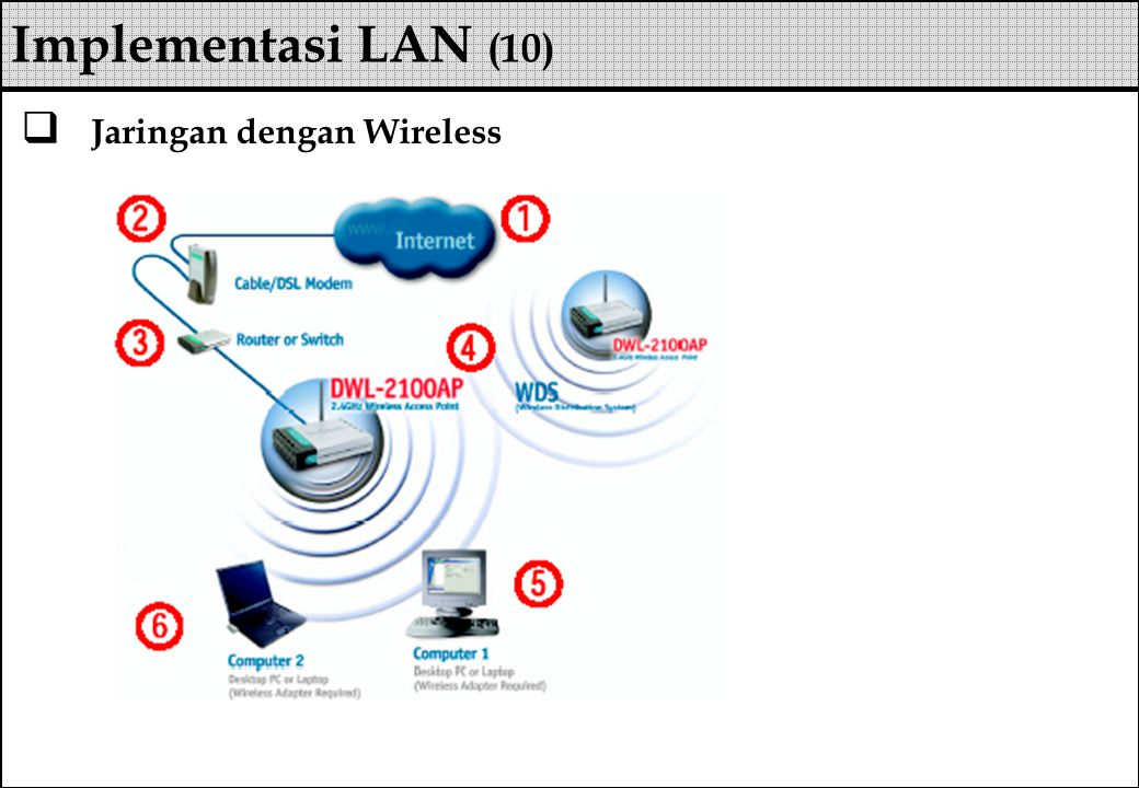  Jaringan dengan Wireless Implementasi LAN (10)