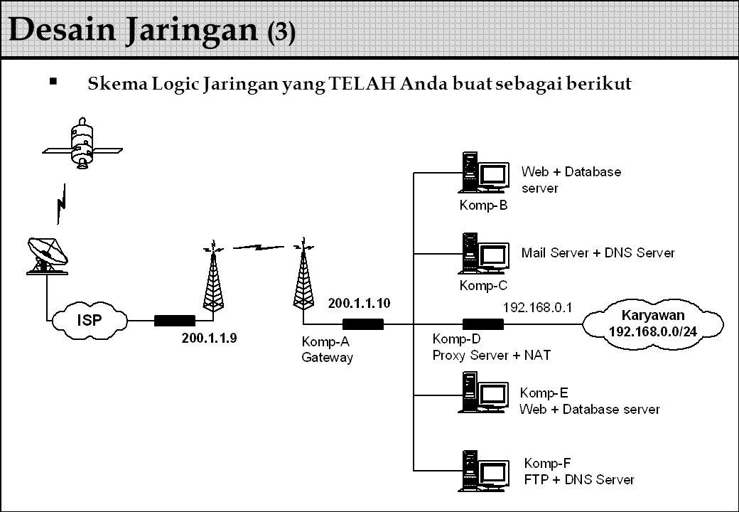  Skema Logic Jaringan yang TELAH Anda buat sebagai berikut Desain Jaringan (3)