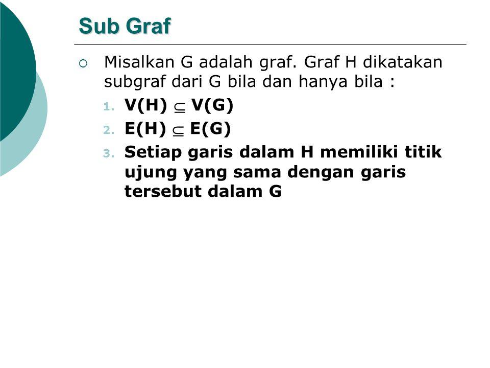 Sub Graf  Misalkan G adalah graf. Graf H dikatakan subgraf dari G bila dan hanya bila : 1. V(H)  V(G) 2. E(H)  E(G) 3. Setiap garis dalam H memilik