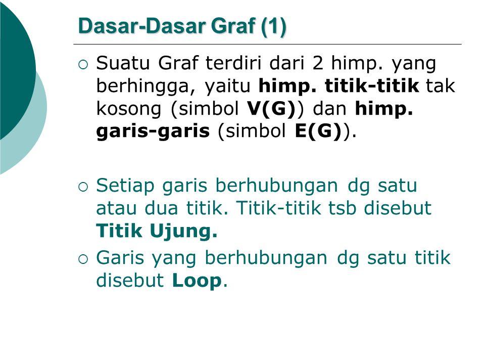 Dasar-Dasar Graf (1)  Suatu Graf terdiri dari 2 himp. yang berhingga, yaitu himp. titik-titik tak kosong (simbol V(G)) dan himp. garis-garis (simbol